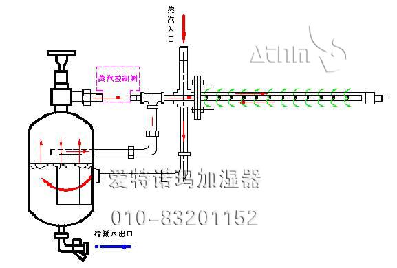 商机库 机械及工业制品 制冷/空调/换热设备 > 爱特诺玛手动干蒸汽